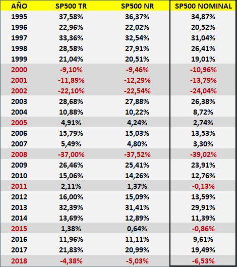 rentabilidad del SP500 TR (Total Return, incluyendo la reinversión de los dividendos)