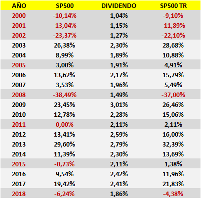 SP500 Total Return 2000-2018