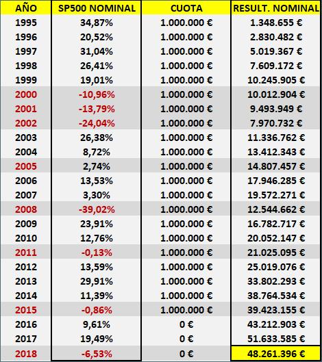 Indexación SP500 1 millón anual desde 1995