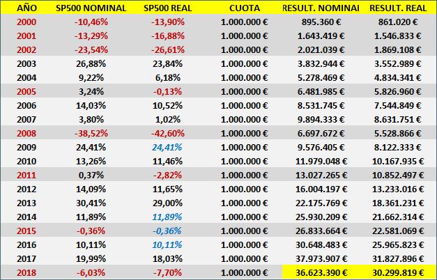 FUTBOLISTA MILLONARIO: ¿DÓNDE INVERTIR MI DINERO? SP500 Nominal y SP500 Real 2000-2018