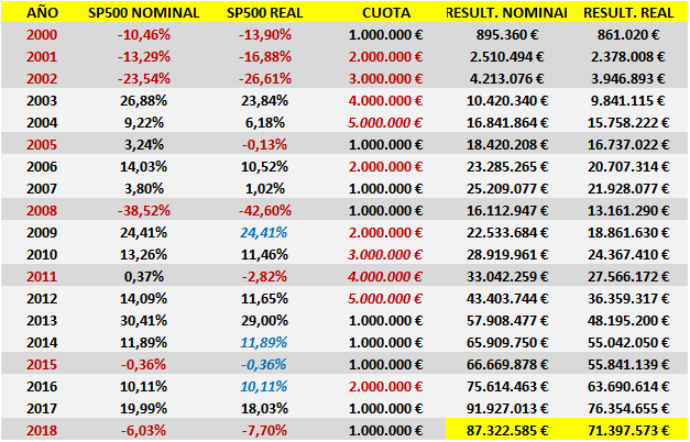 FUTBOLISTA MILLONARIO: ¿DÓNDE INVERTIR MI DINERO? SP500 Nominal y SP500 Real PROMEDIANDO 2000-2018