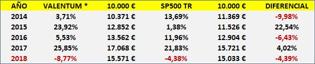 comparación Valnetum vs SP500