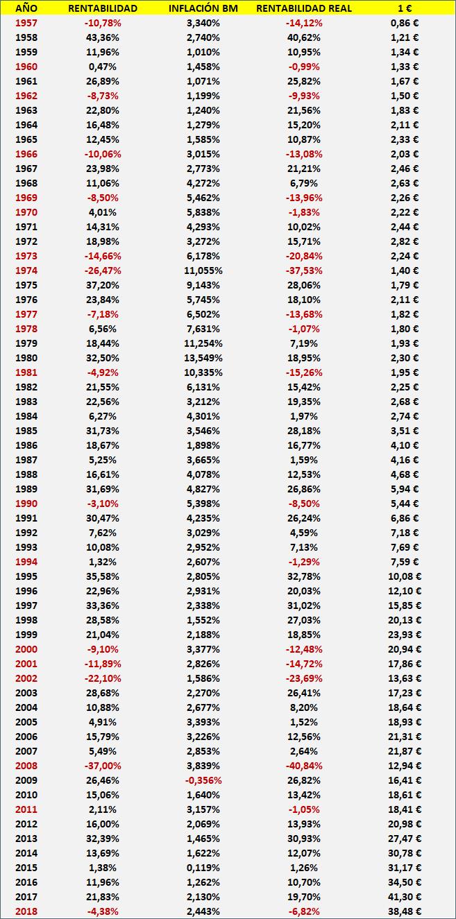 rentabilidad del SP500 TR con inflación