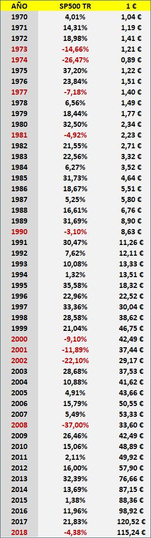 tabla inversión 1 euro SP500. Extrapolar ¿pero qué otra cosa se puede hacer?
