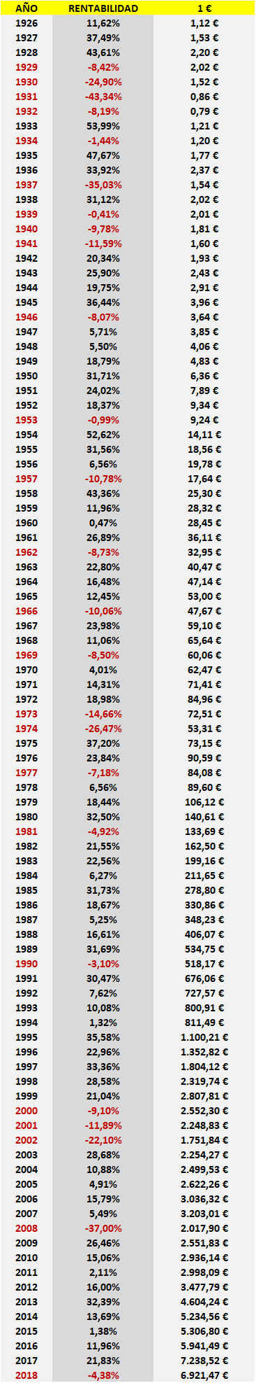 rentabilidad del SP500 desde 1926
