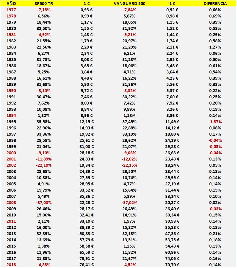 rentabilidad anual del SP500 TR en términos nominales entre 1977-2018. vanguard 500, el benchmark de referencia de la gestión activa