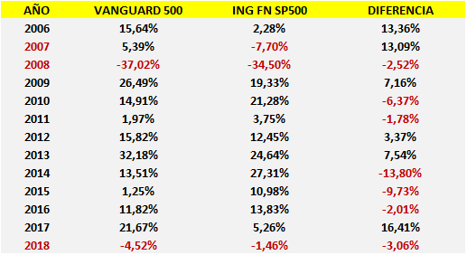 ING Fondo Naranja SP500 vs Vanguard 500