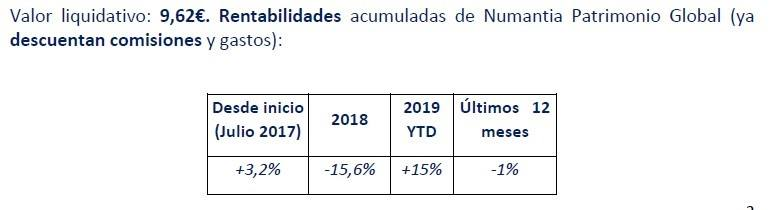 Vlor liquidativo Numantia. Los nuevos y los viejos fondos de inversión