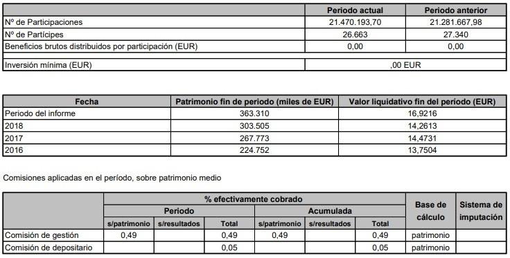 Partícipes ING Fondo Naranja SP500