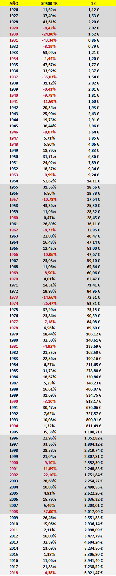 Un dólar invertido en 1926 en el SP500 norteamericano. La reversión a la media o la media de la reversión.
