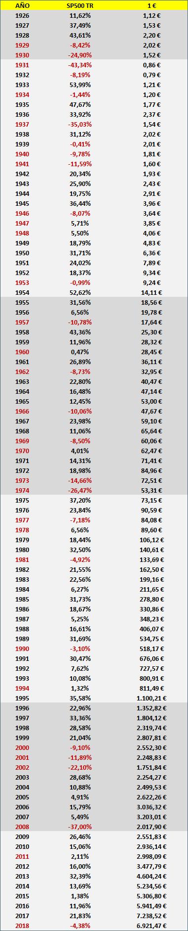La reversión a la media o la media de la reversión. rentabilidad 1 euro sp500