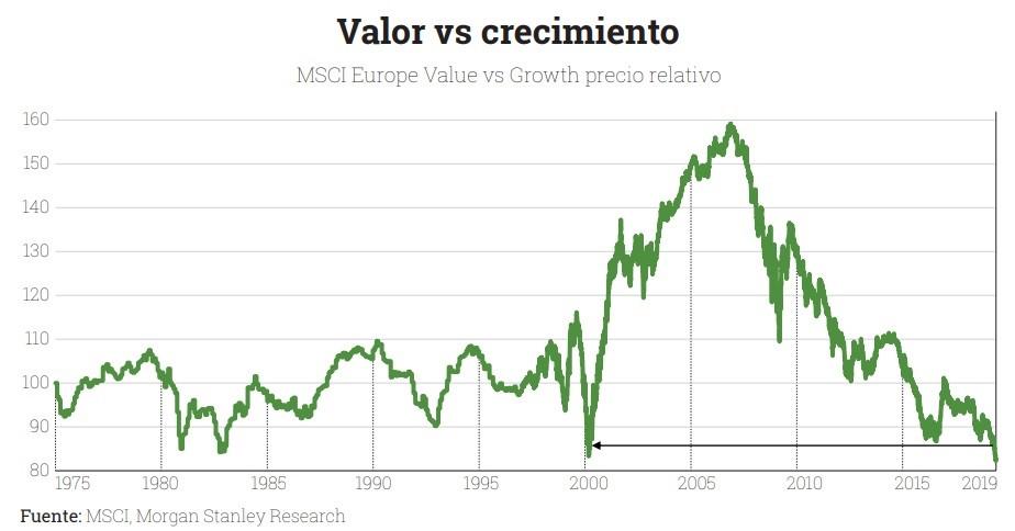 MSCIA Europe vs Growth precio relativo. LA ROTACIÓN DE EXISTENCIAS DE ARYZTA
