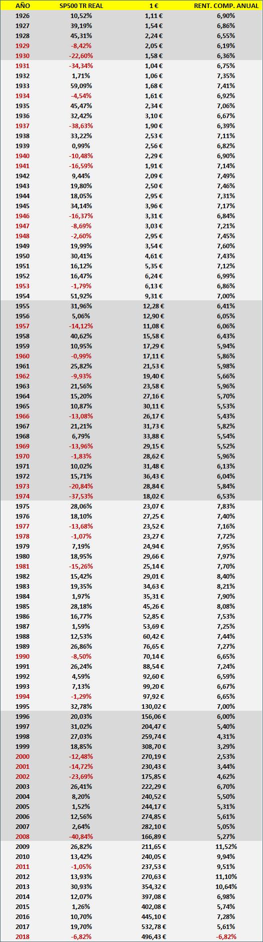 rentabilidad compuesta anual del SP500 TR desde 1926 hasta 2018. La reversión a la media o la media de la reversión.