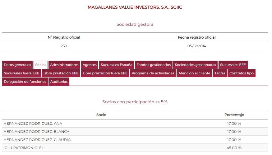 Magallanes Value Investors. NO LO ENCONTRARÁS EN MORNINGSTAR. LOS PROPIETARIOS (1)