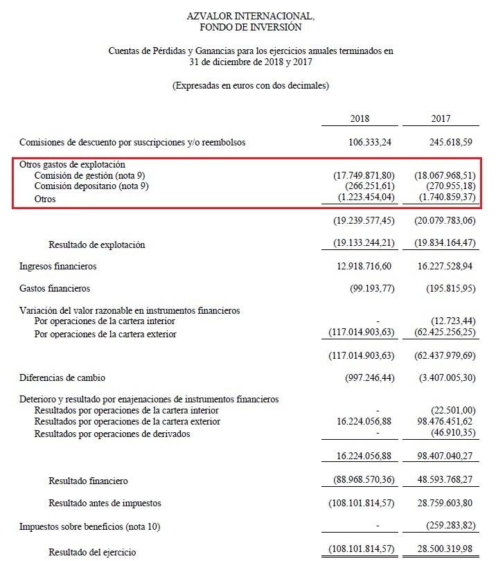 Cuentas de pérdidas y ganancias Azavlor. NO LO ENCONTRARÁ EN MORNINGSTAR LOS BENEFICIOS DE LAS SIIC