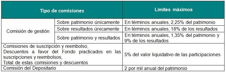Tipos y límites de comisiones. LA HIDRA DE TRES CABEZAS LA CABEZA DEL GESTOR
