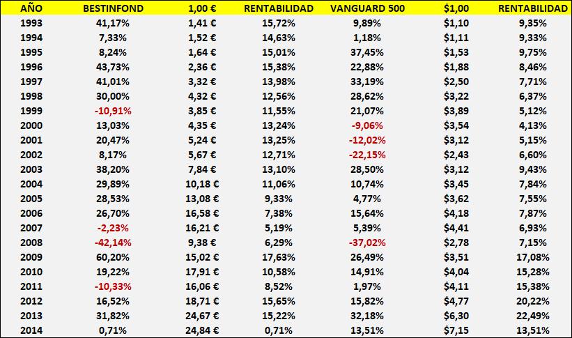 Bestinfond vs Vanguard 500 (1993-2014). ¿POR QUÉ ELEGIR LA GESTIÓN ACTIVA?