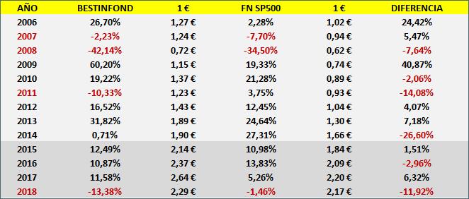 Bestinfond vs SP500. DEL BENCHMARK TEÓRICO AL BENCHMARK PRÁCTICO