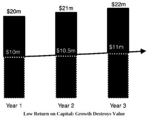 Low return on capital