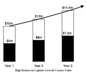 High Return on capital