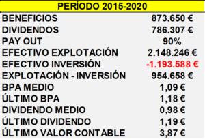 EMPIEZAN LOS ESPERADOS RESULTADOS DEL AÑO 2020. LOGISTA HOLDINGS