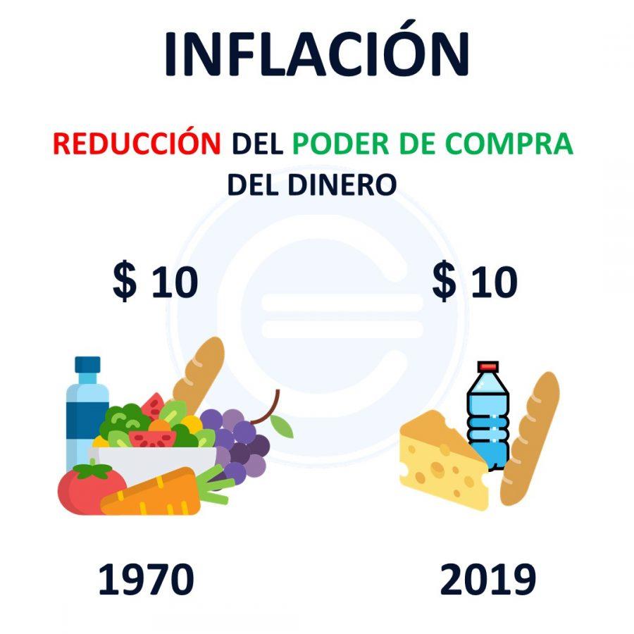 LAS ACCIONES NO TE PROTEGEN CONTRA LA INFLACIÓN